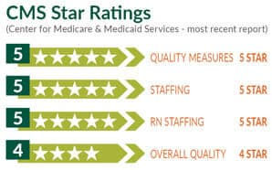 CMS ratings chart